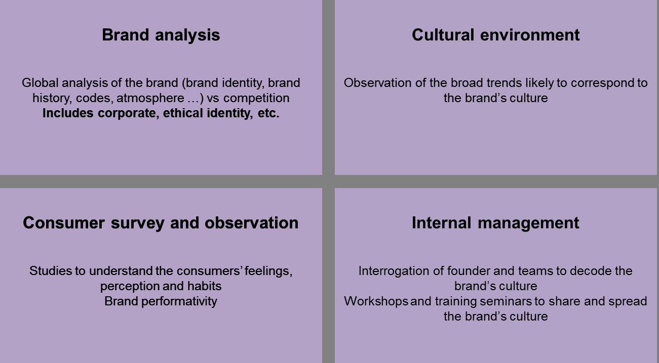 Brand Culture Audit